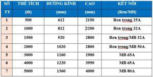 Thông số bình chứa khí nén cho ngành rửa xe